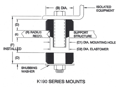 Two-Piece Center Bonded Mounts / K1901A61