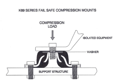 K69 & K695 Series Compression Fail-Safe Mounts 2
